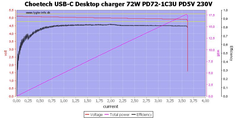 Choetech%20USB-C%20Desktop%20charger%2072W%20PD72-1C3U%20PD5V%20230V%20load%20sweep