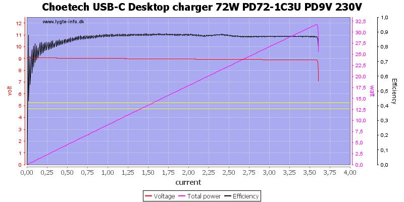 Choetech%20USB-C%20Desktop%20charger%2072W%20PD72-1C3U%20PD9V%20230V%20load%20sweep