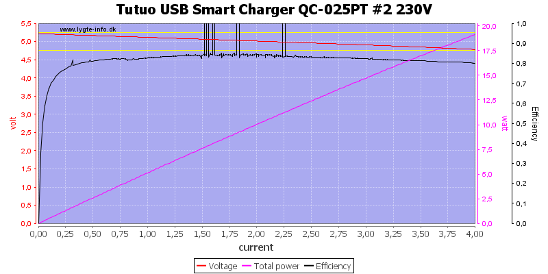 Tutuo%20USB%20Smart%20Charger%20QC-025PT%20%232%20230V%20load%20sweep