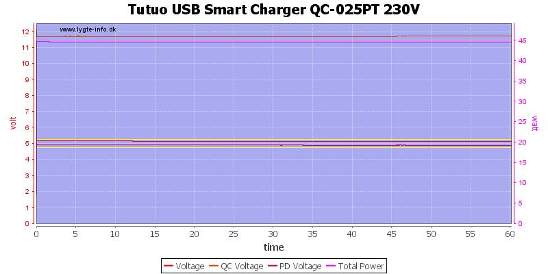 Tutuo%20USB%20Smart%20Charger%20QC-025PT%20230V%20load%20test