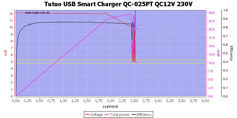 Tutuo%20USB%20Smart%20Charger%20QC-025PT%20QC12V%20230V%20load%20sweep