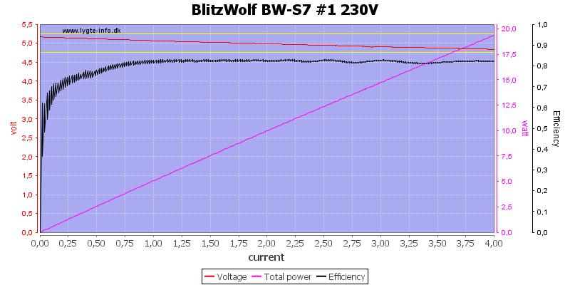BlitzWolf%20BW-S7%20%231%20230V%20load%20sweep