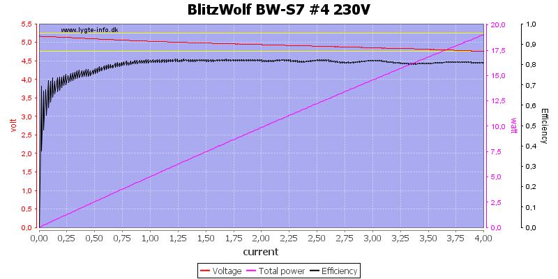 BlitzWolf%20BW-S7%20%234%20230V%20load%20sweep