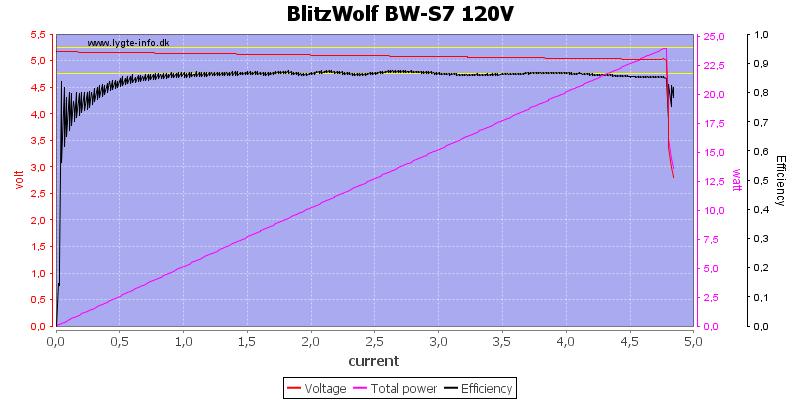 BlitzWolf%20BW-S7%20120V%20load%20sweep