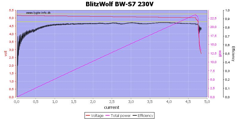 BlitzWolf%20BW-S7%20230V%20load%20sweep