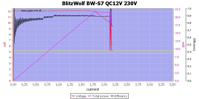 BlitzWolf%20BW-S7%20QC12V%20230V%20load%20sweep