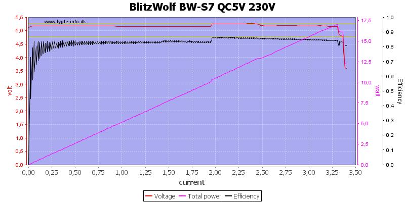 BlitzWolf%20BW-S7%20QC5V%20230V%20load%20sweep