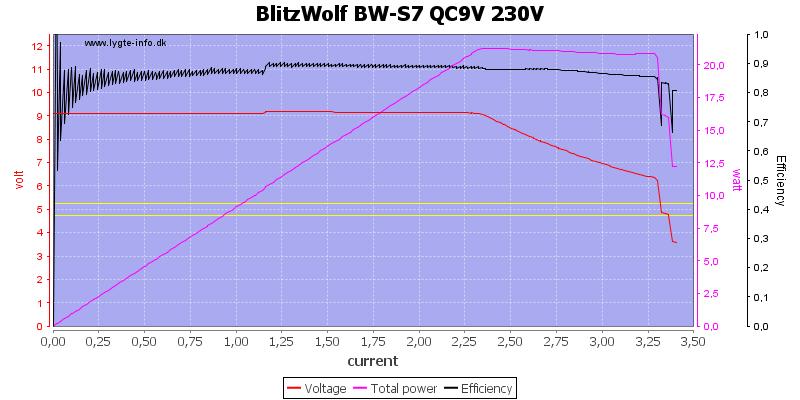 BlitzWolf%20BW-S7%20QC9V%20230V%20load%20sweep