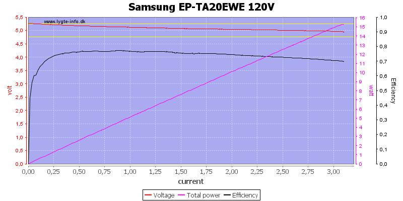 Samsung%20EP-TA20EWE%20120V%20load%20sweep