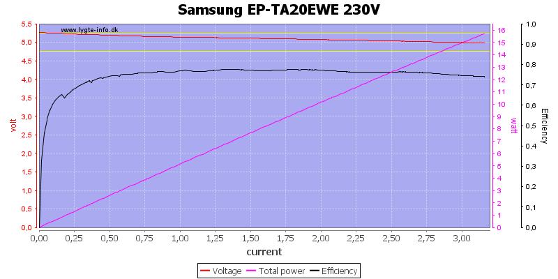 Samsung%20EP-TA20EWE%20230V%20load%20sweep
