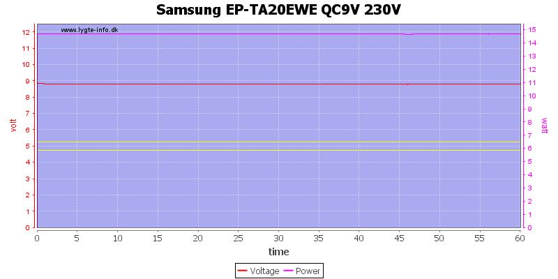 Samsung%20EP-TA20EWE%20QC9V%20230V%20load%20test