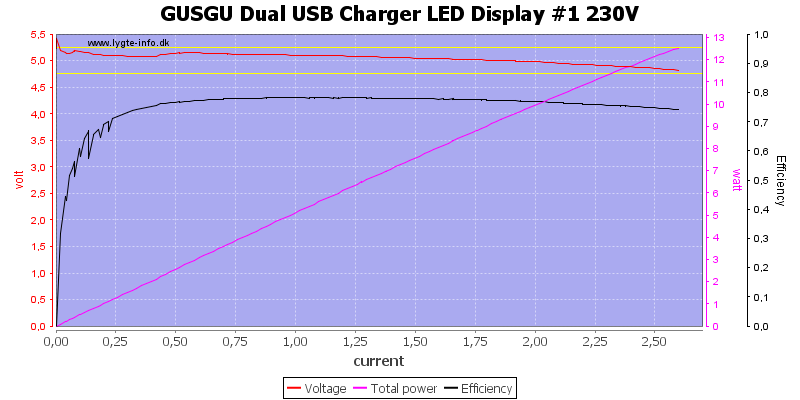 GUSGU%20Dual%20USB%20Charger%20LED%20Display%20%231%20230V%20load%20sweep