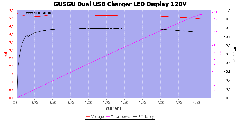 GUSGU%20Dual%20USB%20Charger%20LED%20Display%20120V%20load%20sweep