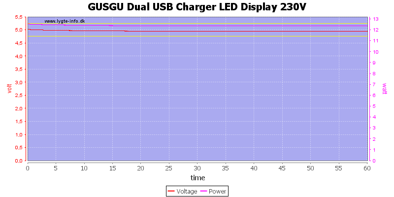 GUSGU%20Dual%20USB%20Charger%20LED%20Display%20230V%20load%20test