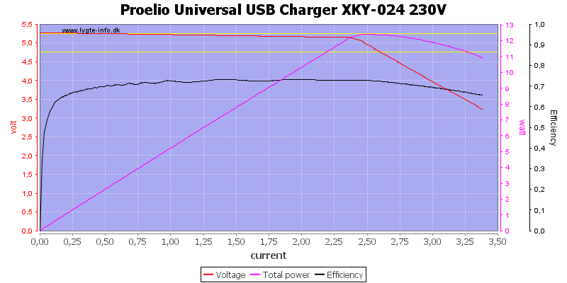 Proelio%20Universal%20USB%20Charger%20XKY-024%20230V%20load%20sweep