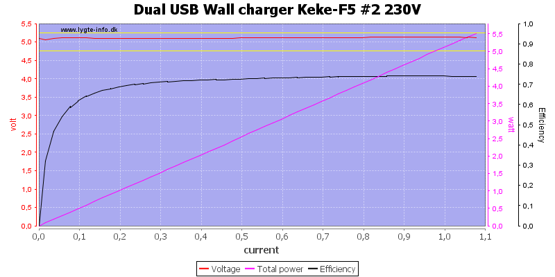 Dual%20USB%20Wall%20charger%20Keke-F5%20%232%20230V%20load%20sweep
