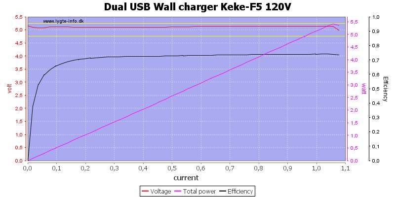 Dual%20USB%20Wall%20charger%20Keke-F5%20120V%20load%20sweep