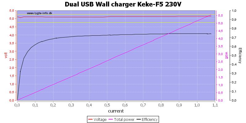 Dual%20USB%20Wall%20charger%20Keke-F5%20230V%20load%20sweep