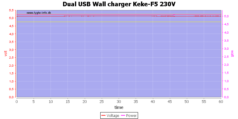 Dual%20USB%20Wall%20charger%20Keke-F5%20230V%20load%20test