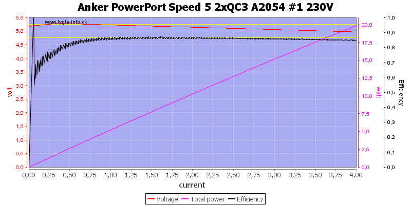 Anker%20PowerPort%20Speed%205%202xQC3%20A2054%20%231%20230V%20load%20sweep