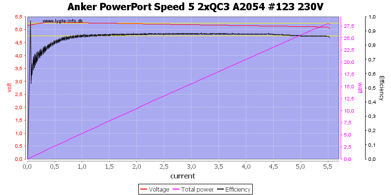 Anker%20PowerPort%20Speed%205%202xQC3%20A2054%20%23123%20230V%20load%20sweep