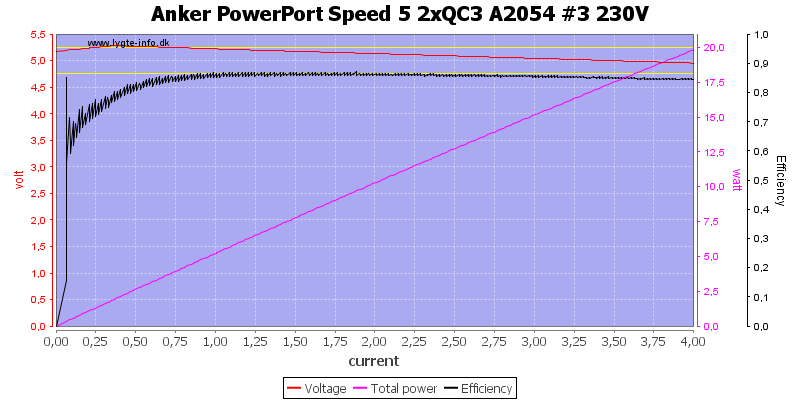 Anker%20PowerPort%20Speed%205%202xQC3%20A2054%20%233%20230V%20load%20sweep