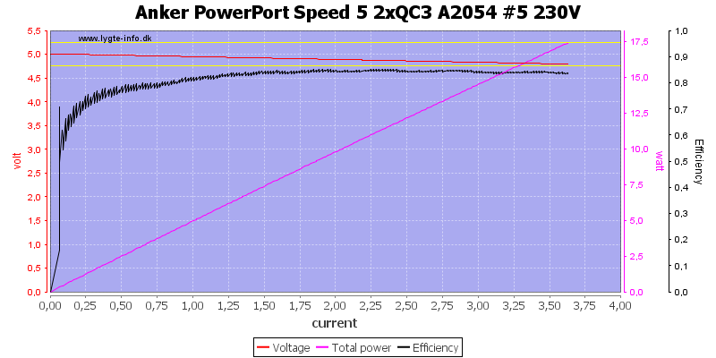 Anker%20PowerPort%20Speed%205%202xQC3%20A2054%20%235%20230V%20load%20sweep