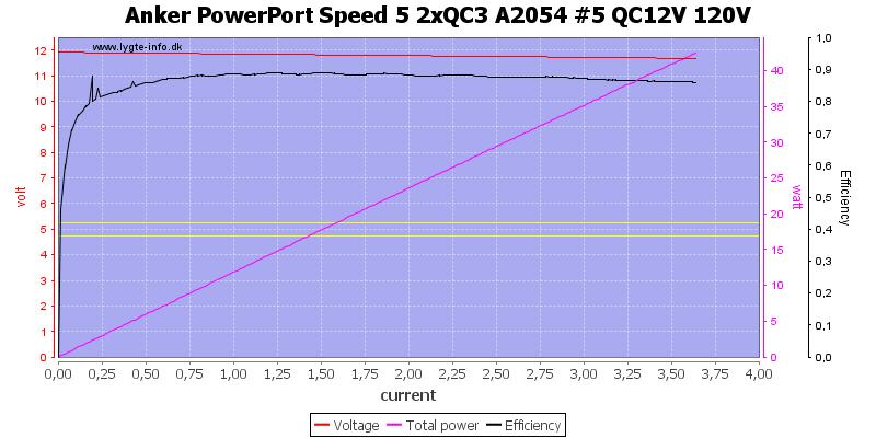 Anker%20PowerPort%20Speed%205%202xQC3%20A2054%20%235%20QC12V%20120V%20load%20sweep