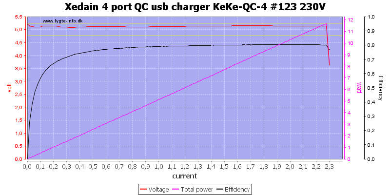 Xedain%204%20port%20QC%20usb%20charger%20KeKe-QC-4%20%23123%20230V%20load%20sweep