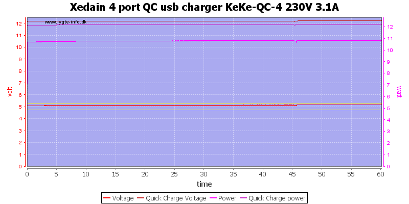 Xedain%204%20port%20QC%20usb%20charger%20KeKe-QC-4%20230V%203.1A%20load%20test