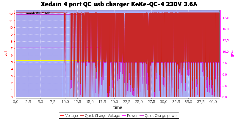 Xedain%204%20port%20QC%20usb%20charger%20KeKe-QC-4%20230V%203.6A%20load%20test