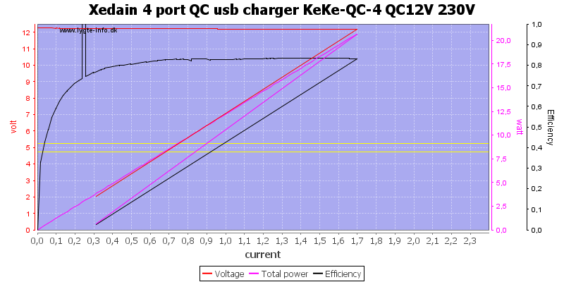 Xedain%204%20port%20QC%20usb%20charger%20KeKe-QC-4%20QC12V%20230V%20load%20sweep