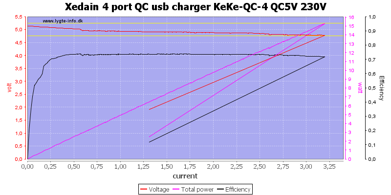 Xedain%204%20port%20QC%20usb%20charger%20KeKe-QC-4%20QC5V%20230V%20load%20sweep