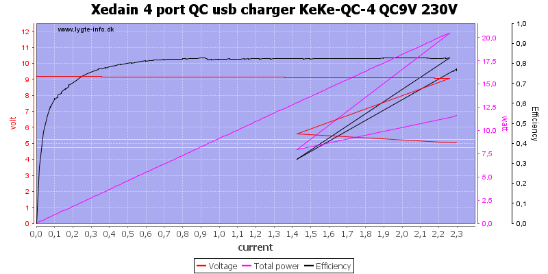 Xedain%204%20port%20QC%20usb%20charger%20KeKe-QC-4%20QC9V%20230V%20load%20sweep