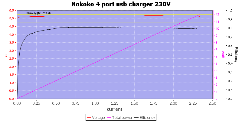 Nokoko%204%20port%20usb%20charger%20230V%20load%20sweep