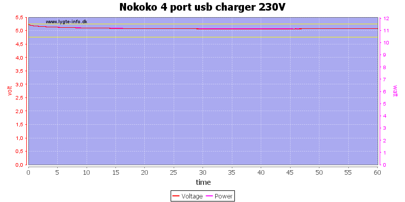 Nokoko%204%20port%20usb%20charger%20230V%20load%20test