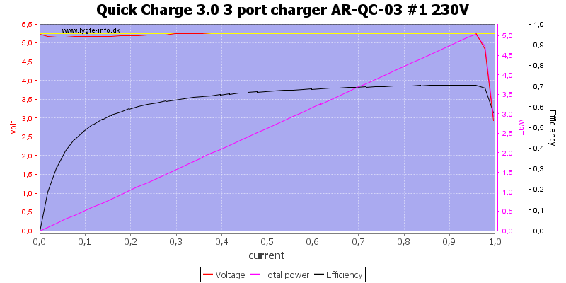 Quick%20Charge%203.0%203%20port%20charger%20AR-QC-03%20%231%20230V%20load%20sweep