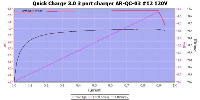 Quick%20Charge%203.0%203%20port%20charger%20AR-QC-03%20%2312%20120V%20load%20sweep