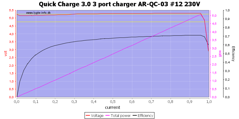 Quick%20Charge%203.0%203%20port%20charger%20AR-QC-03%20%2312%20230V%20load%20sweep
