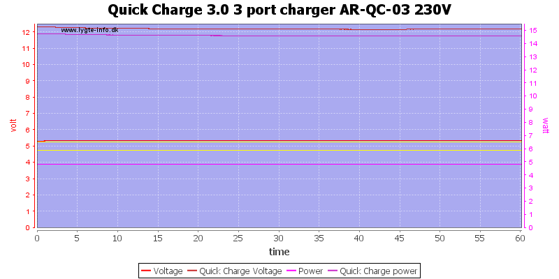 Quick%20Charge%203.0%203%20port%20charger%20AR-QC-03%20230V%20load%20test
