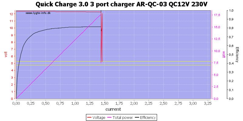 Quick%20Charge%203.0%203%20port%20charger%20AR-QC-03%20QC12V%20230V%20load%20sweep
