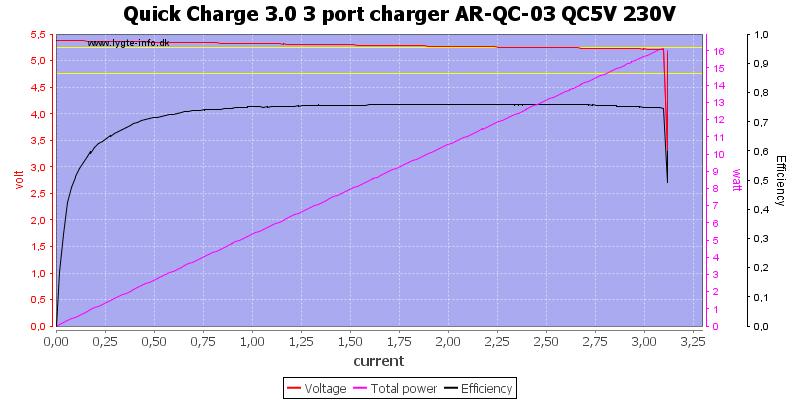 Quick%20Charge%203.0%203%20port%20charger%20AR-QC-03%20QC5V%20230V%20load%20sweep