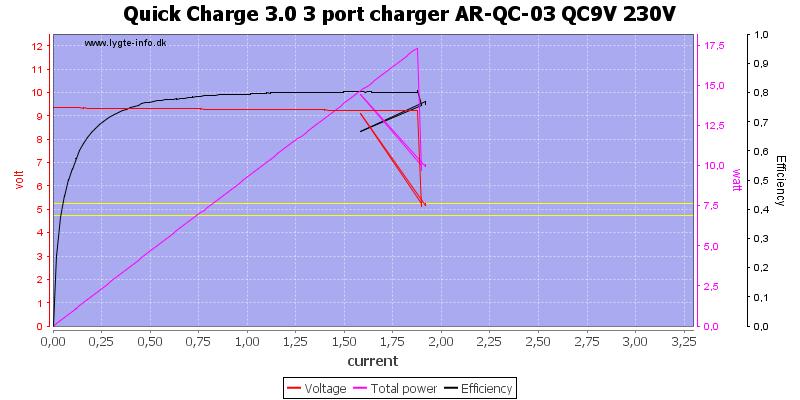 Quick%20Charge%203.0%203%20port%20charger%20AR-QC-03%20QC9V%20230V%20load%20sweep