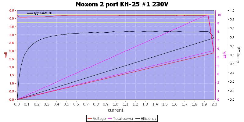 Moxom%202%20port%20KH-25%20%231%20230V%20load%20sweep