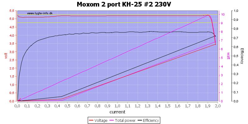 Moxom%202%20port%20KH-25%20%232%20230V%20load%20sweep