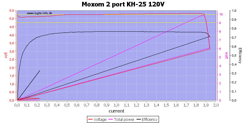 Moxom%202%20port%20KH-25%20120V%20load%20sweep