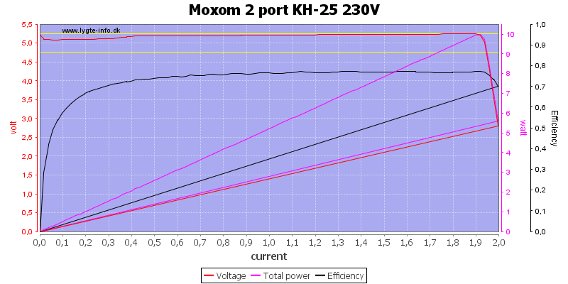 Moxom%202%20port%20KH-25%20230V%20load%20sweep