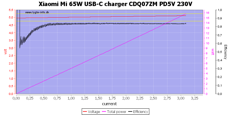 Xiaomi%20Mi%2065W%20USB-C%20charger%20CDQ07ZM%20PD5V%20230V%20load%20sweep