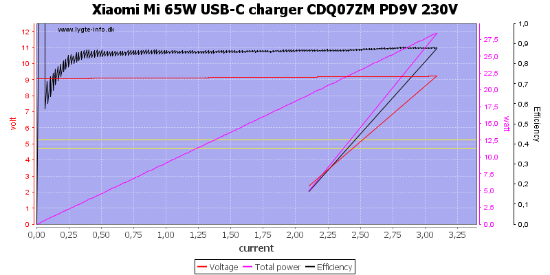 Xiaomi%20Mi%2065W%20USB-C%20charger%20CDQ07ZM%20PD9V%20230V%20load%20sweep