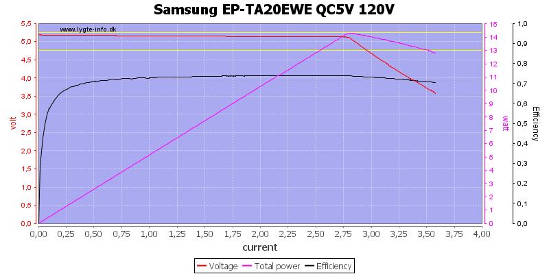 Samsung%20EP-TA20EWE%20QC5V%20120V%20load%20sweep